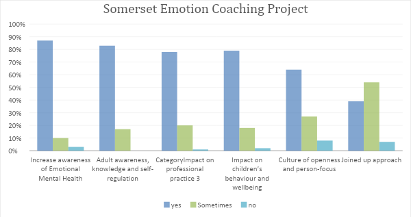 Emotion Coaching Somerset Project