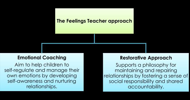 Feelings Teacher Approach